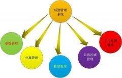 天津后勤管理的基本职能作用体现在方方
